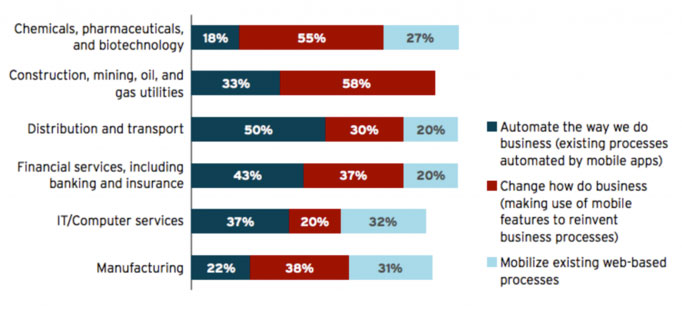 Red Hat mobile maturity survey